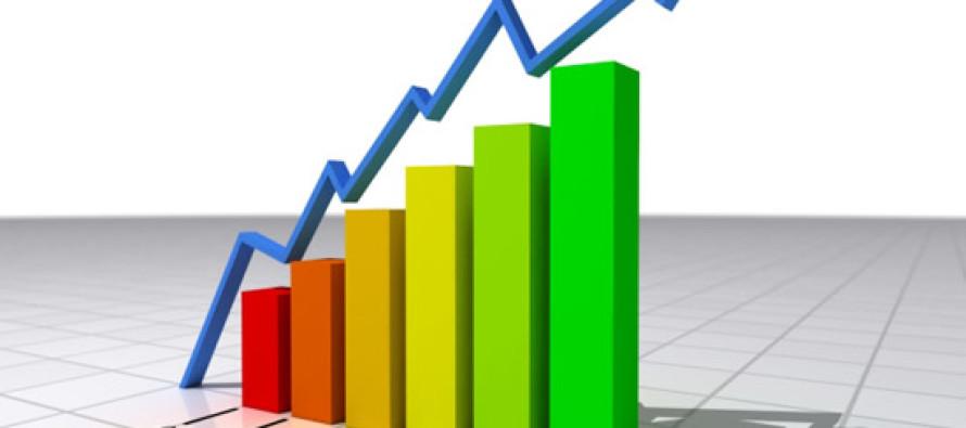 Fatturato e ordinativi in crescita a novembre. Bene il mercato interno